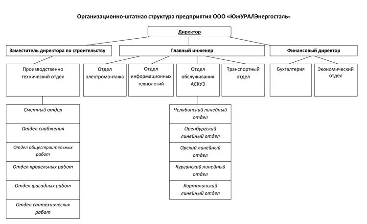 Структура предприятия ООО ЮжУРАЛЭнергосталь